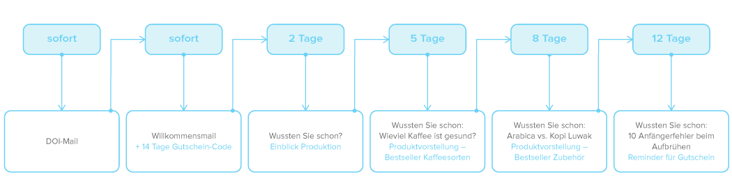 Beispiel_Marketing-Automation