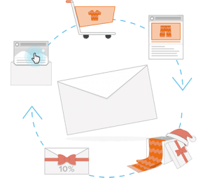 Lifecycle-Mailings