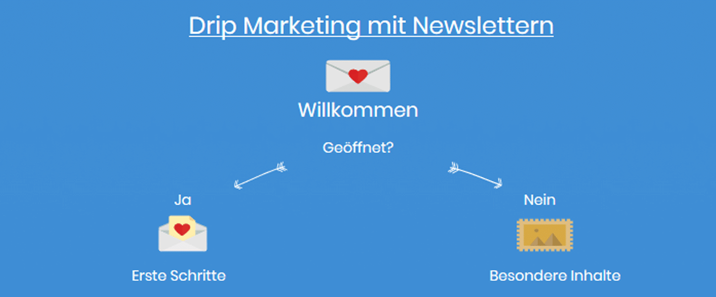Drip Marketing - Newsletter2Go