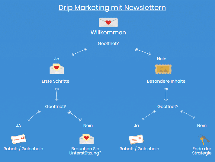 Drip-Marketing-Kampagne - Newsletter2Go