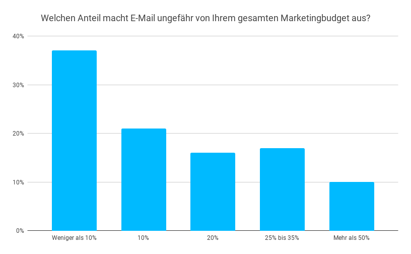 Anteil Marketing-Budget E-Mail