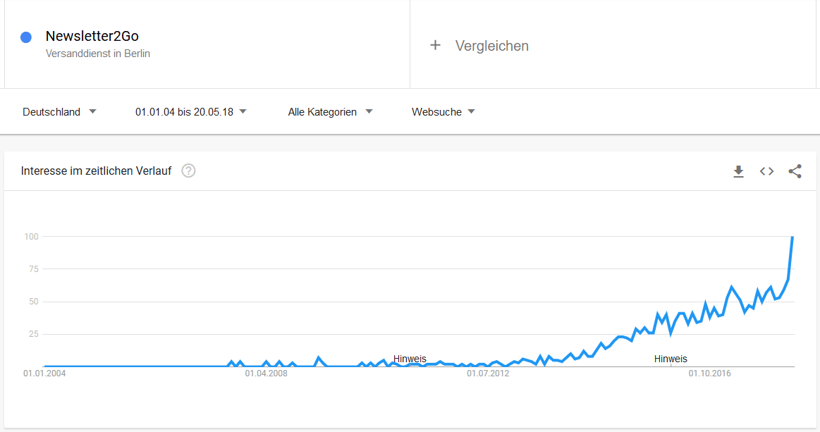 Newsletter Software Nachfrage Google Trends