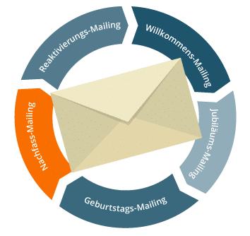 Email Marketing Automation Nachfassmailing